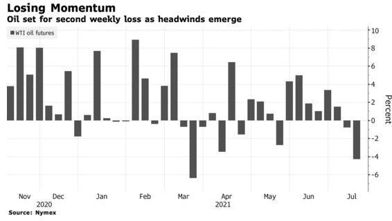 Giá dầu tuần này giảm mạnh nhất trong vòng nhiều tháng, triển vọng tuần tới thế nào? - Ảnh 2.