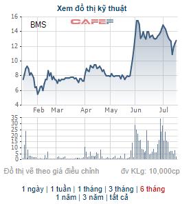 Chứng khoán Bảo Minh (BMS) chốt danh sách cổ đông phát hành 7 triệu cổ phiếu trả cổ tức - Ảnh 1.