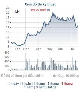 Lãnh đạo Thép Tiến Lên đăng ký mua 7 triệu cổ phiếu TLH - Ảnh 1.