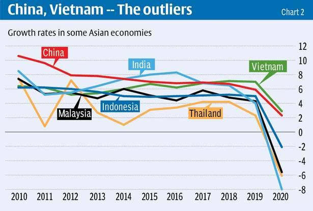 """Nhìn sâu hơn vào cuộc đua của Việt Nam và các quốc gia muốn trở thành những """"con hổ"""" châu Á - Ảnh 2."""