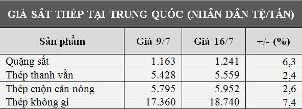 Giá sắt thép tăng không ngừng, thép không gỉ lập kỷ lục 3 phiên liên tiếp - Ảnh 1.