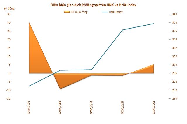 Khối ngoại mua ròng 3 tuần liên tiếp trên HoSE, đạt tổng cộng 8.245 tỷ đồng - Ảnh 3.