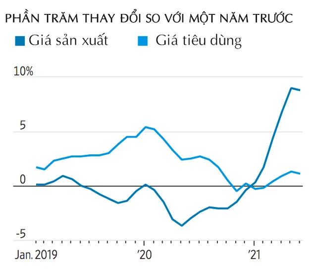 WSJ: Liệu Trung Quốc sẽ tiếp tục làm giảm lạm phát toàn cầu, ngay cả khi Việt Nam và Ấn Độ đang đối mặt với làn sóng dịch mới? - Ảnh 1.