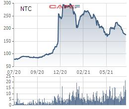 Nam Tân Uyên (NTC) lãi sau thuế 163,5 tỷ đồng trong 6 tháng đầu năm, tăng 16% so với cùng kỳ 2020 - Ảnh 2.