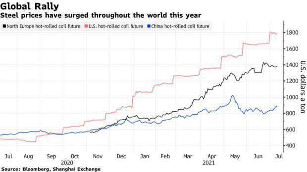 Bloomberg: Ngành thép bước vào thời hoàng kim sau thập kỷ mất mát - Ảnh 1.