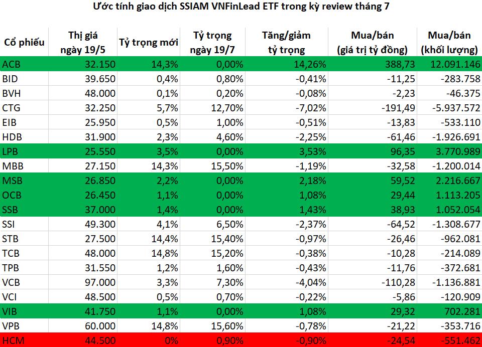 HPG bị bán mạnh, SSIAM VNFinLead ETF mua 12 triệu cổ phiếu ACB trong kỳ cơ cấu tháng 7 - Ảnh 1.