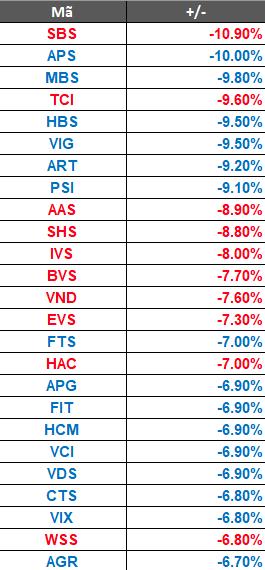 Thị trường đỏ rực, cổ phiếu chứng khoán nằm sàn hàng loạt - Ảnh 1.