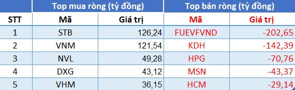 Phiên 19/7: Khối ngoại quay đầu bán ròng 110 tỷ đồng trong phiên VN-Index rơi tự do gần 56 điểm - Ảnh 1.