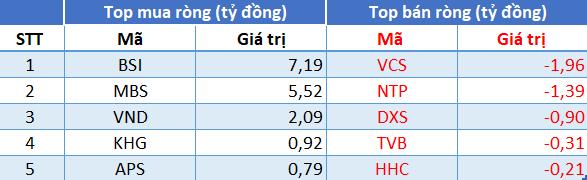 Phiên 19/7: Khối ngoại quay đầu bán ròng 110 tỷ đồng trong phiên VN-Index rơi tự do gần 56 điểm - Ảnh 2.