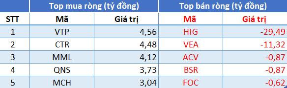 Phiên 19/7: Khối ngoại quay đầu bán ròng 110 tỷ đồng trong phiên VN-Index rơi tự do gần 56 điểm - Ảnh 3.