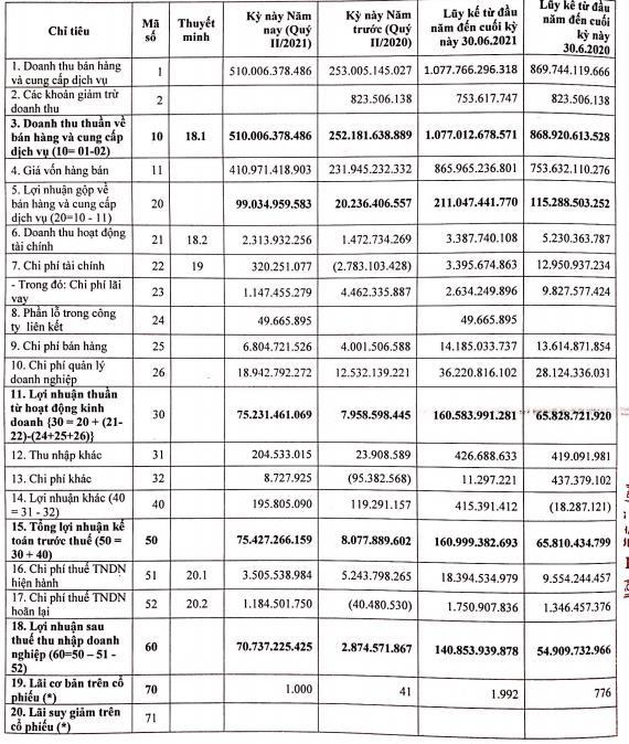 Sợi Thế Kỷ (STK): Nửa đầu năm lãi sau thuế gần 141 tỷ đồng, cao gấp 2,5 lần cùng kỳ - Ảnh 1.