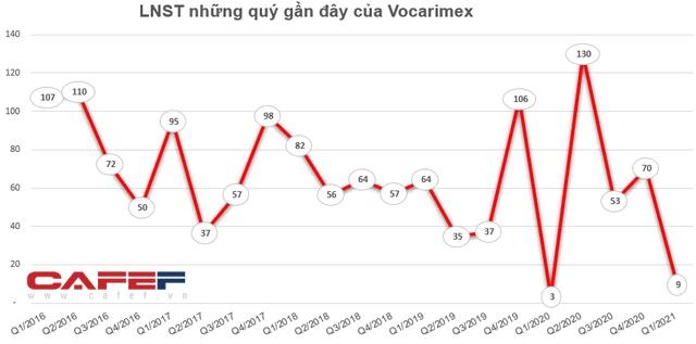 Vocarimex báo lãi 118 tỷ đồng trong 6 tháng đầu năm, gấp đôi chỉ tiêu lợi nhuận cả năm - Ảnh 2.