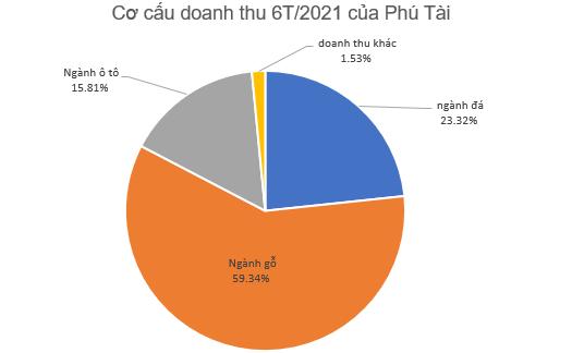 Phú Tài (PTB) đạt 287 tỷ đồng LNTT 6 tháng đầu năm, dự kiến quý 3 lãi thêm 216 tỷ đồng - Ảnh 1.