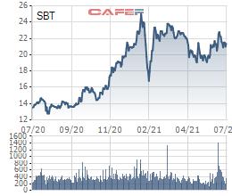 TTC Sugar sắp phát hành gần 12 triệu cổ phiếu chuyển đổi 172 tỷ đồng trái phiếu với giá bằng 2/3 thị giá - Ảnh 2.