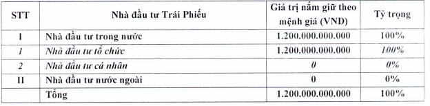 TTC Sugar sắp phát hành gần 12 triệu cổ phiếu chuyển đổi 172 tỷ đồng trái phiếu với giá bằng 2/3 thị giá - Ảnh 1.