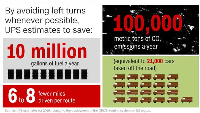 Yêu cầu tài xế giao hàng chỉ rẽ phải, một hãng vận chuyển tiết kiệm được 50 triệu USD, giảm lượng khí thải tương đương 20.000 ô tô chở khách mỗi năm - Ảnh 1.