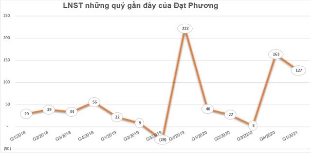 Đạt Phương (DPG) chốt quyền nhận cổ tức bằng tiền và phát hành cổ phiếu thưởng tổng tỷ lệ 50% - Ảnh 1.