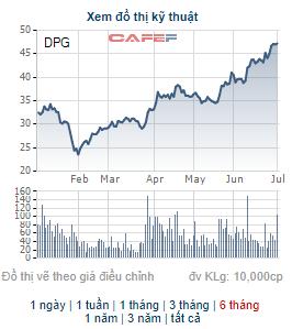 Đạt Phương (DPG) chốt quyền nhận cổ tức bằng tiền và phát hành cổ phiếu thưởng tổng tỷ lệ 50% - Ảnh 2.