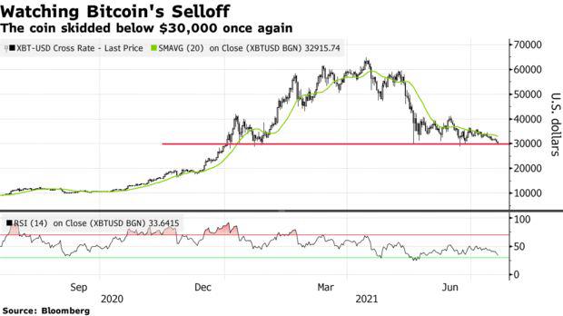 Bitcoin lại rớt mốc 30.000 USD, thổi bay 100 tỷ USD vốn hóa trong 24 giờ - Ảnh 1.