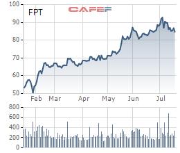 FPT: LNTT 6 tháng tăng 21% lên 2.936 tỷ đồng, thắng 11 dự án giá trị trên 5 triệu USD - Ảnh 1.