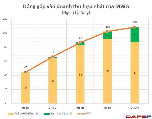 Mở rộng mạnh mẽ để thu hẹp với Saigon Co.opp, VinMart, Bách Hoá Xanh đánh đổi bằng khoản lỗ tăng bằng lần qua từng năm, âm gần 2.000 tỷ năm 2020 - Ảnh 4.