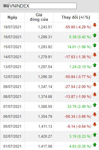 Hàng loạt cổ phiếu đã giảm sốc, nên bắt đáy? - Ảnh 1.