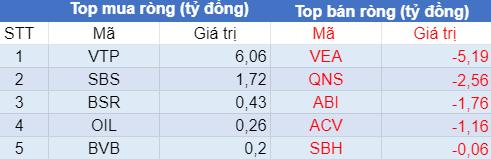 Phiên 20/7: Khối ngoại bán ròng 325 tỷ đồng trên HoSE, tập trung bán MSB, VIC, NVL - Ảnh 3.