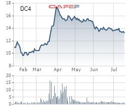DIC Holdings (DC4) dự kiến chào bán 14,8 triệu cổ phiếu cho 2 cổ đông lớn với giá 12.000 đồng/cp - Ảnh 1.