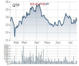 Nhiệt điện Quảng Ninh (QTP): Quý 2 lãi 193 tỷ đồng, cao gấp 7 lần cùng kỳ năm trước - Ảnh 2.