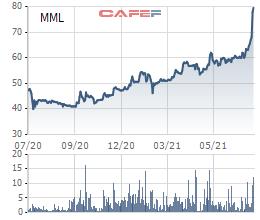 Tăng điểm 10 phiên liên tiếp, cổ phiếu Masan Meatlife (MML) lên đỉnh 79.500 đồng/cp, chính thức gia nhập câu lạc bộ tỷ đô vốn hóa - Ảnh 1.