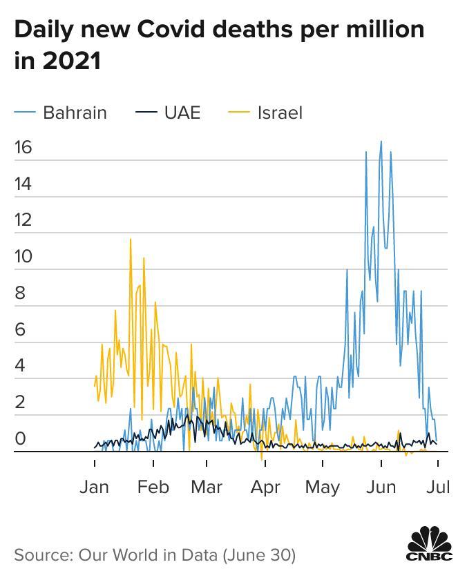 Ba nước Trung Đông này  dẫn đầu thế giới vì tỷ lệ tiêm chủng vắc-xin nhưng kết cục của họ lại hoàn toàn khác nhau, nguyên nhân vì sao? - Ảnh 4.