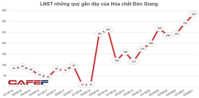 Hóa chất Đức Giang (DGC) lãi sau thuế 625 tỷ đồng trong 6 tháng đầu năm, tăng 33% so với cùng kỳ 2020 - Ảnh 2.