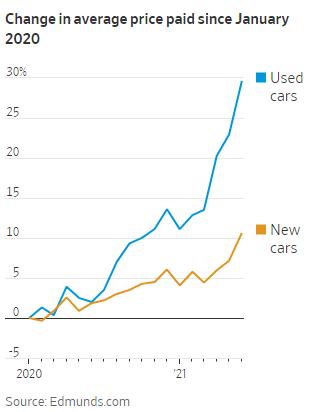 Mỹ:  Xe siđa được săn lùng khắp nơi, giá ô tô cũ còn cao hơn các phiên bản mới đến 5.000 USD  - Ảnh 1.