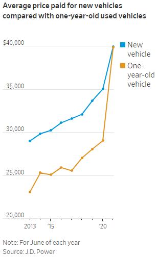 Mỹ:  Xe siđa được săn lùng khắp nơi, giá ô tô cũ còn cao hơn các phiên bản mới đến 5.000 USD  - Ảnh 2.