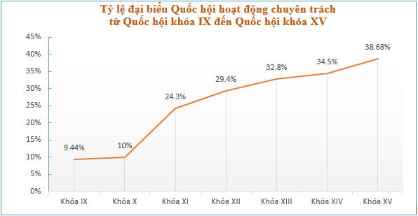 Những biểu đồ tổng quan về đại biểu Quốc hội khóa XV - Ảnh 5.