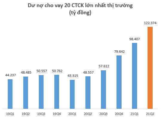 Dư nợ cho vay tại các CTCK lập kỷ lục 145.000 tỷ đồng vào cuối quý 2, SSI lần đầu vượt dư nợ Mirae Asset sau 2 năm - Ảnh 2.