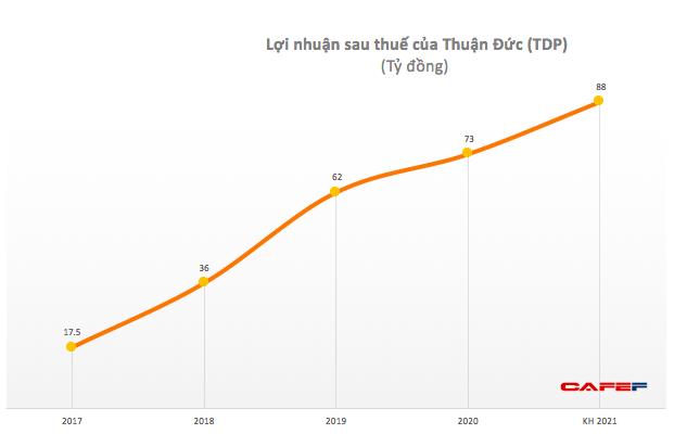 Thuận Đức (TDP): Quý 2 lãi 28 tỷ đồng, cao gấp đôi cùng kỳ - Ảnh 1.