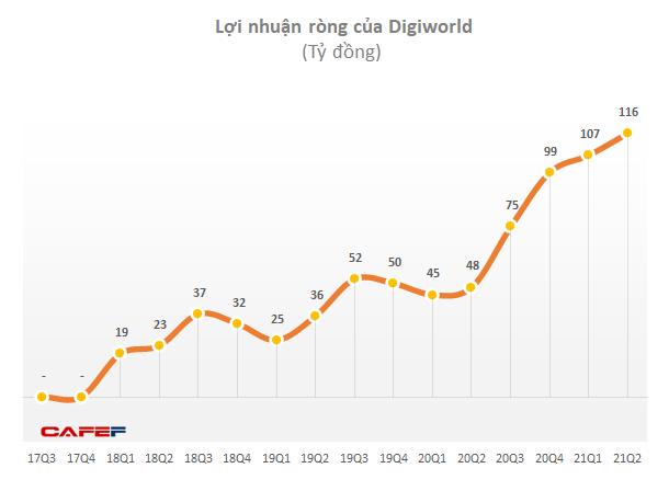 Digiworld (DGW): iPhone và Xiaomi tiếp tục thúc đẩy LNST nửa đầu năm tăng 139% lên 223 tỷ đồng - Ảnh 1.