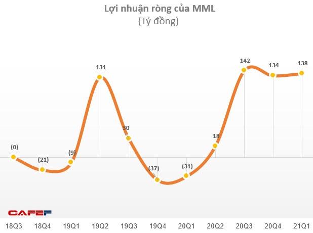 Tăng điểm 10 phiên liên tiếp, cổ phiếu Masan Meatlife (MML) lên đỉnh 79.500 đồng/cp, chính thức gia nhập câu lạc bộ tỷ đô vốn hóa - Ảnh 2.