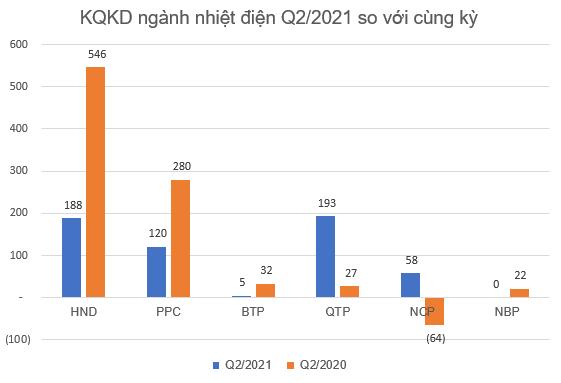 KQKD ngành nhiệt điện Q2/2021: Quán quân tăng trưởng thuộc về doanh nghiệp có lãi gấp 7 lần cùng kỳ - Ảnh 1.