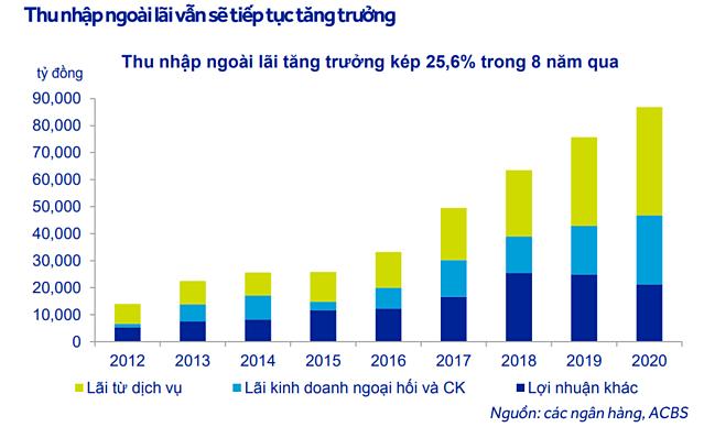 VietinBank, MB, Techcombank có chục nghìn tỷ dư nợ ngoại bảng sau trích lập? - Ảnh 1.
