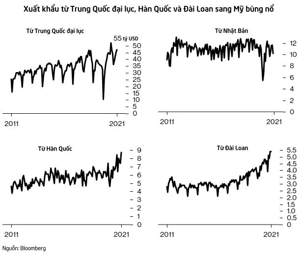 Như chưa hề có cuộc chiến thuế quan: Hàng hóa vận chuyển giữa Mỹ và Trung Quốc vẫn bùng nổ bất chấp đại dịch  - Ảnh 2.
