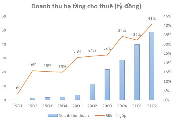 Biên lợi nhuận Towerco tăng mạnh, Viettel Construction (CTR) báo lãi quý 2 tăng trưởng 71% so với cùng kỳ năm 2020 - Ảnh 2.