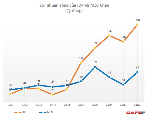 Sữa Quốc tế lột xác kể từ khi về tay Chứng khoán Bản Việt: 6 tháng lãi trước thuế hơn 500 tỷ, gấp 3,3 lần cùng kỳ năm trước - Ảnh 3.