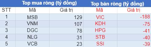 Phiên 23/7: Khối ngoại bán ròng phiên thứ 5 liên tiếp trên HoSE, vẫn miệt mài xả VIC, KDH - Ảnh 1.