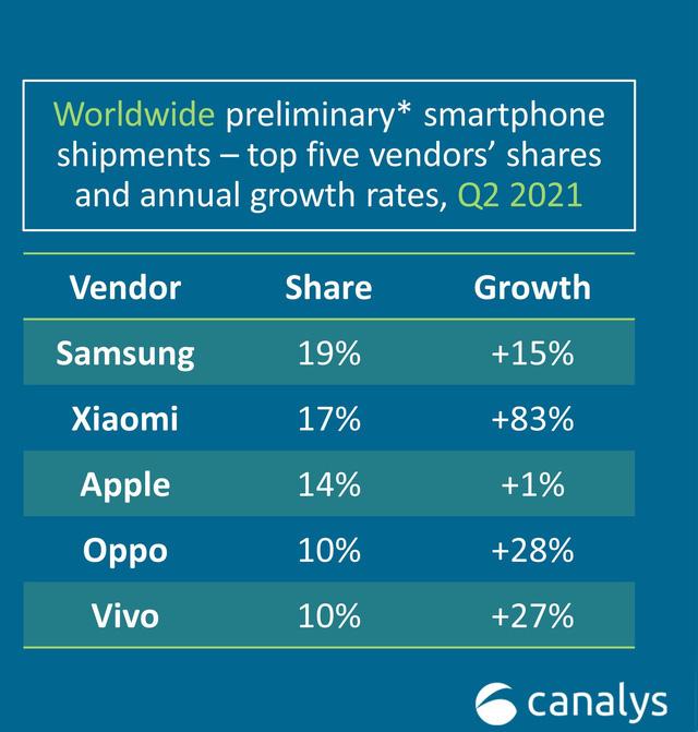 Bốn chiến lược giúp Xiaomi đánh bại Apple trên thị trường smartphone - Ảnh 1.