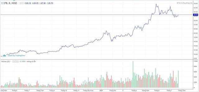 STB đã bán 88% lượng cổ phiếu quỹ đăng ký, giao dịch đột biến - Ảnh 1.
