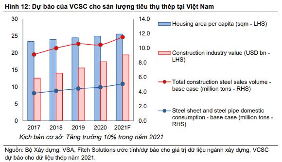 Biên lãi ngành thép sẽ đổi chiều trong nửa cuối 2021, giá cổ phiếu chuẩn bị bước vào nhịp điều chỉnh dưới áp lực chốt lời - Ảnh 3.