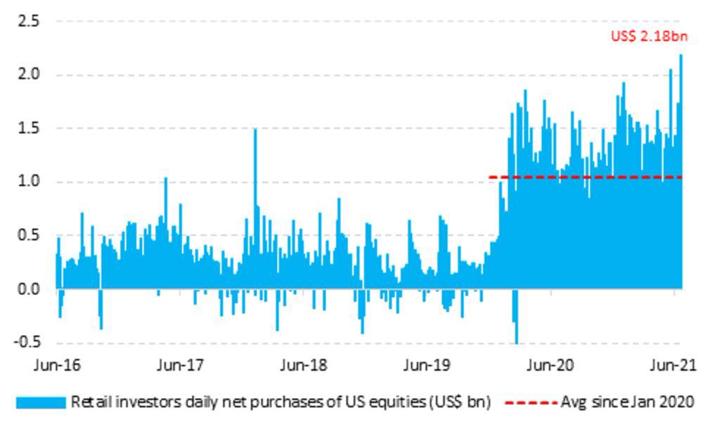 Nhóm nhà đầu tư gây bão Phố Wall: Đổ hàng tỷ USD để bắt đáy, nhanh chóng đưa thị trường chạm đỉnh lịch sử  - Ảnh 1.