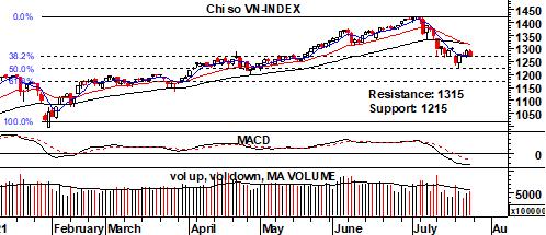 """Góc nhìn thị trường tuần 26-30/7: Như bài khiêu vũ """"cha cha cha"""", có tiến có lùi, có thể giải ngân ở các nhịp võng xuống - Ảnh 2."""